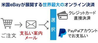 PayPal決済の流れ